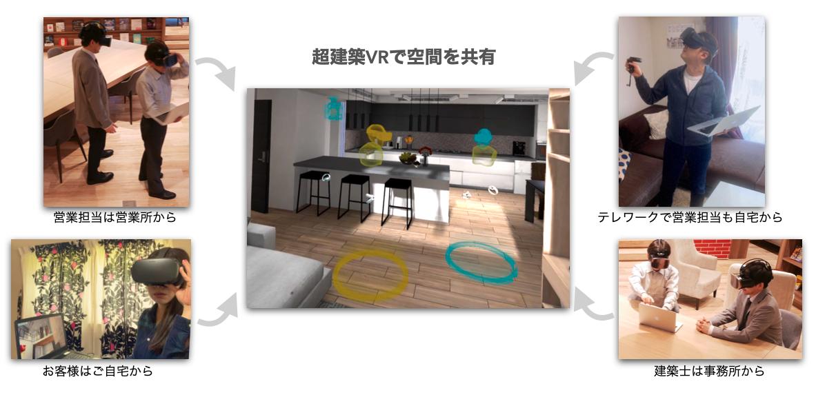 8月もプライベート体験会開催決定!<br/> withコロナ時代は<br/>「超建築VR」が住宅販売をお手伝いします
